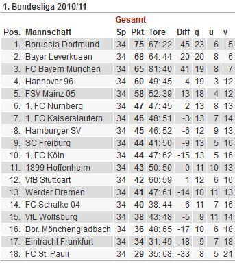 Bundesliga Tabelle 2010/11