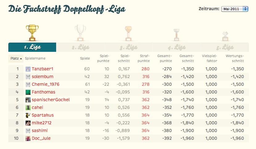 Fuchstreff blog for Tabelle zweite liga